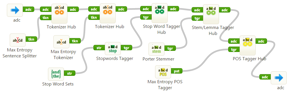a screenshot of a simple preprocessing workflow